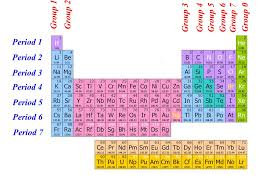 AS Chemistry The Periodic Table. - ppt video online download