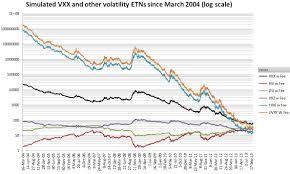 Tvix Quote Delectable TVIX Six Figure Investing