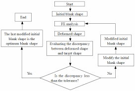 Flow Chart Of The Blank Optimization Download Scientific