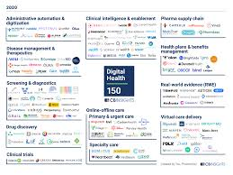 Business insurances providers in india. Digital Health 150 The Digital Health Startups Transforming The Future Of Healthcare Cb Insights Research