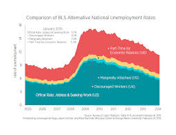 the official unemployment rate isn t the complete picture the official unemployment rate isn t the complete picture