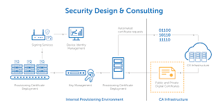 Iot Authentication Encryption Solutions Digicert Com