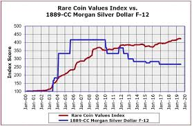The 1889 Cc Morgan Silver Dollar Is A Rare Date In The