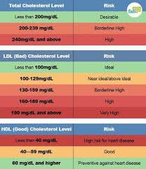 High Cholesterol Levels Chart Uk How To Reduce Your Bad Cholesterol Level With Natural
