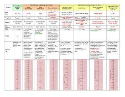 Chart Including Dysrhythmias Originating In The Sinus Node