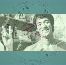 Bruce Lee Practice Chart Six Lessons From Bruce Lees Astrology And Philosophy