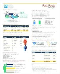 Sample Fact Sheet. Sample Fact Sheet Format - Acurlunamedia. Fact ...