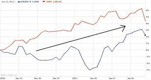 Eur Usd Yahoo Chart Correlation Report Eur Usd S P 500 Jan 11 Thegeekknows