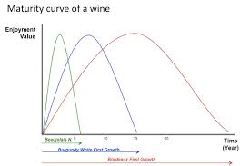 wine aging chart media wine education with ejw life cycle of wine bigfooty