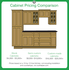 Small Picture Pleasing Average Price Of Kitchen Cabinets with Awesome New