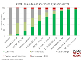 3 Charts That Show How The Gop Tax Bill Will Affect You