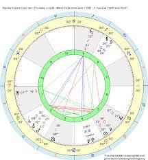 Birth Chart Stanley Kubrick Leo Zodiac Sign Astrology