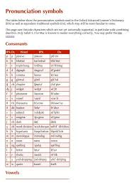 Compare ipa phonetic alphabet with merriam webster pronunciation symbols. Pronunciation Symbols