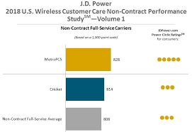 Metropcs Customer Service T Mobile And Metropcs Top The Customer Satisfaction Charts Pocketnow