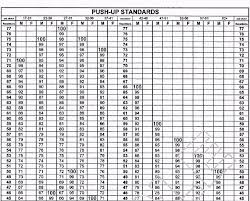 Army Prt Standards Chart Disclosed Army Fitness Test Score Chart Army Prt Standards