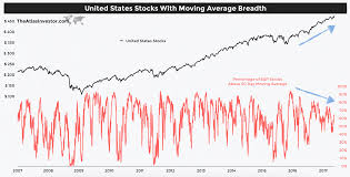 Stock Market 2018 Chart A Stock Market Crash In 2018 Investing Haven