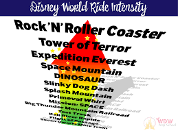 Disney World Height Restrictions Chart Top Disney World Thrill Rides In Each Of The Parks Wdw
