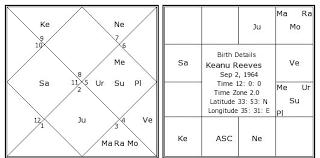 Keanu Reeves Birth Chart Keanu Reeves Kundli Horoscope