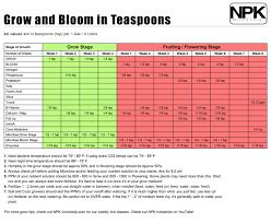 Grow And Bloom In Teaspoons By Npk Industries