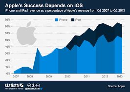 Apple Ios Version Chart Chart Apples Success Depends On Ios Statista