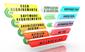 Software Development Life Cycle Phases Beginners Guide To Software Development Life Cycle Sdlc