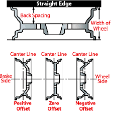 Wheel Offset Calculator Suspensionmaxx