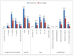 The Demographic Chart For The Study Download Scientific