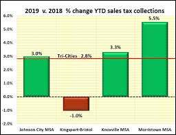 Tennessee Sales Tax Chart 2018 June Was Good Month For Tri Cities Sales Tax Collections