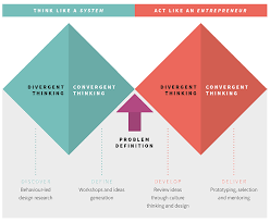 Design Thinking Chart From Design Thinking To Systems Change Rsa