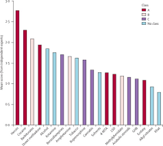 Drug Classification Chart Unique Development Of A Rational Scale To Assess The Harm Of Drugs Of