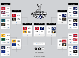 Hockey Playoff Standings Chart Sportsnet Analytics Expert Shares 2019 Stanley Cup Playoffs
