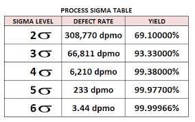 Six Sigma Probability Chart Six Sigma Calculator