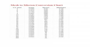 Micron To Mm Chart Mesh To Micron Conversion Chart