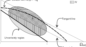 Secant Line A Schematic Representation Of The Secant Line Sl And Tangent Line