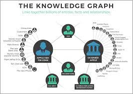 The Knowledge Graph Jeffbullass Blog