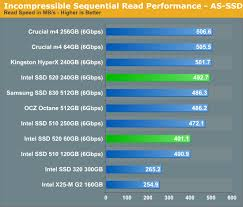 As Ssd Incompressible Sequential Performance Intel Ssd 520