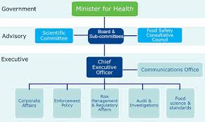 Nbc Org Chart Organisation Chart About Fsai About Us The Food Safety