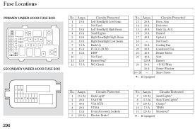 2005 honda fuse box diagram wiring diagram rolexdaytona 2005 honda accord radio wont turn on at 2005 Honda Accord Fuse Box Location