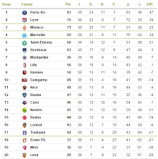ligue one table