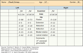 U Joint Measurement Chart Procedures Measurement Of Joint Motion A Guide To