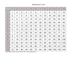 Math : Multiplication Table Chart To 20 5 Best Images Of Printable ...