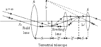 light homework help physics electrostatics problems physics  terrestrial telescope
