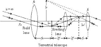 light homework help physics electrostatics problems physics  terrestrial telescope