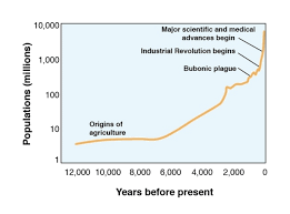 why has human population growth increased socratic nature com scitable knowledge library