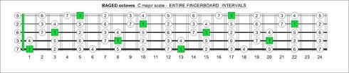 Blogozon No 60 5 String Bass C Major Scale Box Shapes Plus