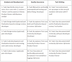 User Story Requirements Template The Agile Checklist Manifesto