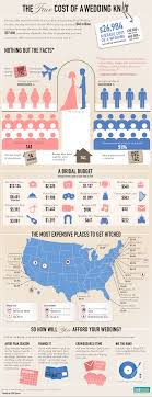 the true cost of a wedding knot credit sesame The Knot Average Wedding Cost 2014 how much does it cost to get married in us the knot average wedding cost 2016