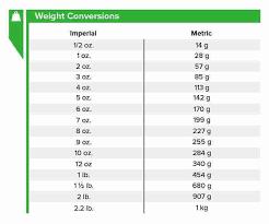 Weight Measurement Charts Kozen Jasonkellyphoto Co