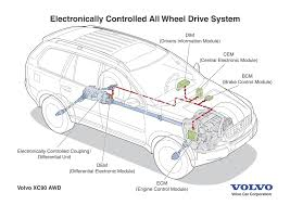2003 volvo xc90 engine diagram wiring library volvo xc90 2003 awd system