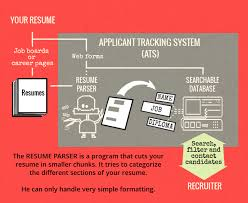Applicant tracking systems and resume parsers